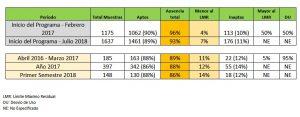 Resultados de análisis de agrotóxicos en vegetales de consumo